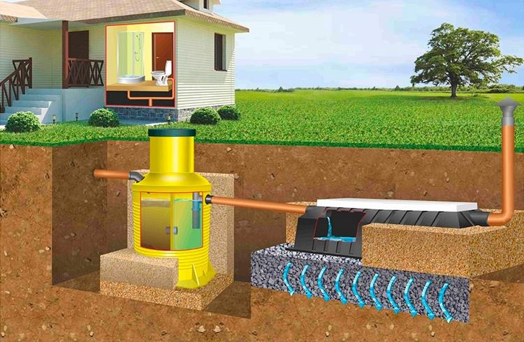 Как оборудовать канализацию в загородном доме: самые доступные способы